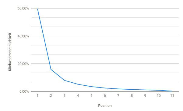 Schaubild: Klickwahrscheinlichkeit abhängig von der Position in den Suchergebnissen