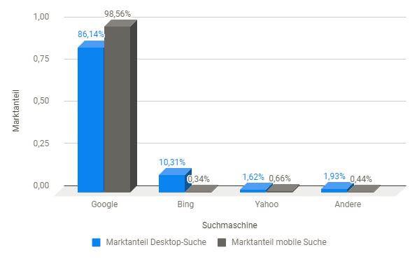 Schaubild: Suchmaschinen Marktanteile im Januar 2018 in Deutschland - Desktop und mobile Suche